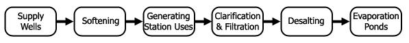 Zero Discharge Process Alternatives