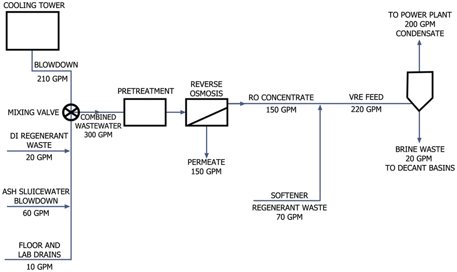 Water Flow Balance Wastewater Treatment System