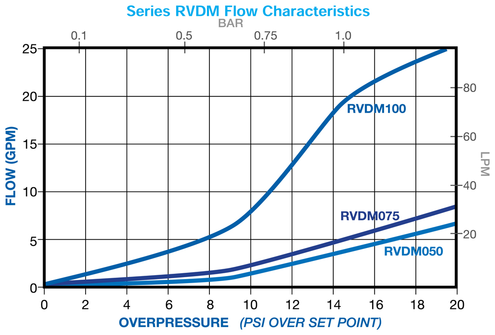 Flow Characteristics of Plast-o-Matic Pressure Relief Valves