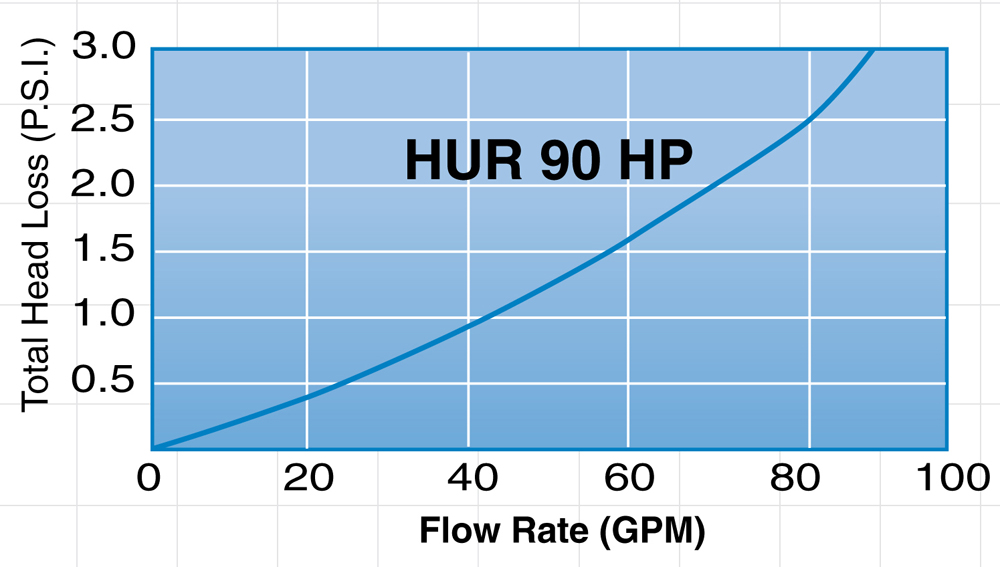 Harmsco Hurricane Filter Pressure Drop HUR 90 HP