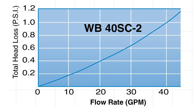 Harmsco WaterBetter Pressure Drop WB 40SC-2