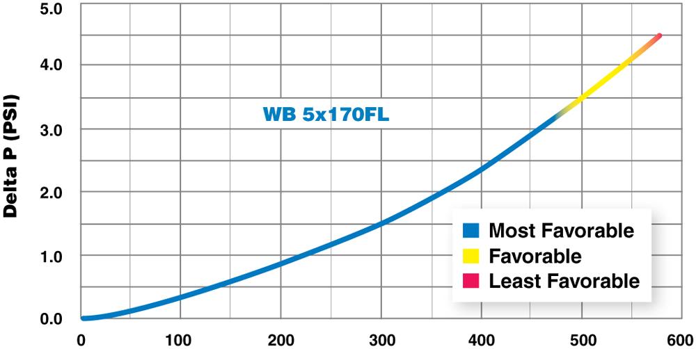 Harmsco WaterBetter Hurricane Filter WB 5x170FL Pressure Drop Chart