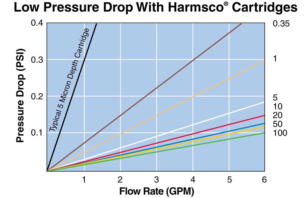 Harmsco 801 Series Filter Cartridges Pressure Drop