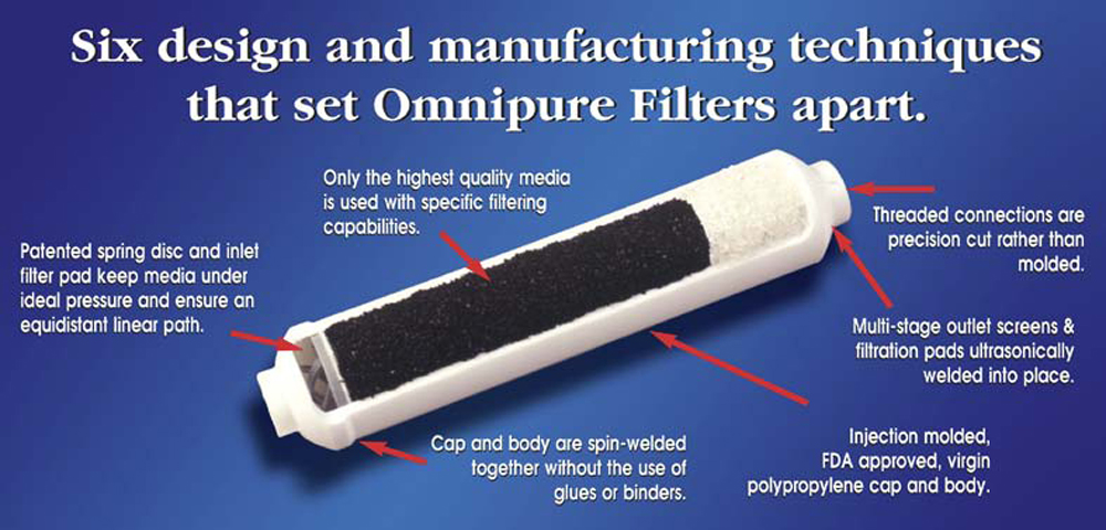 Omnipure In-Line Filter Features