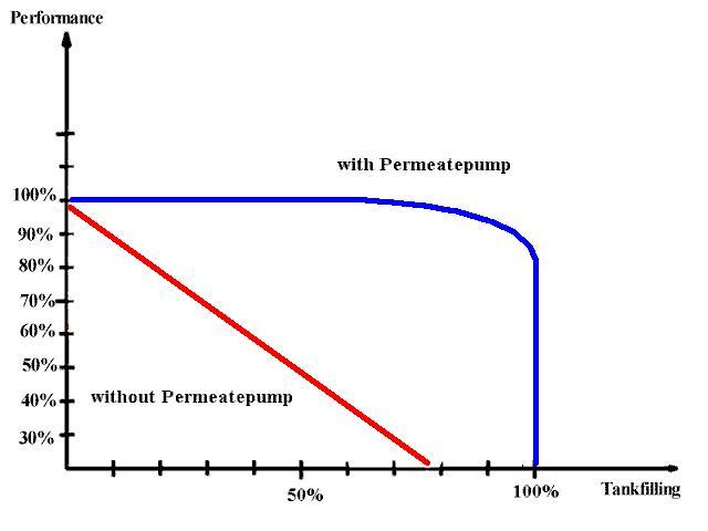 Aquatec Permeate Pump Effectiveness