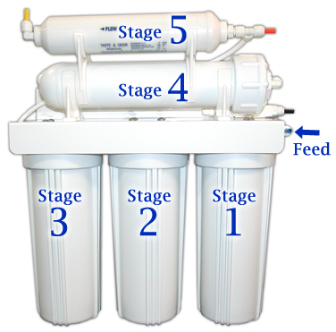 5_Stage_Home_RO_System_Stages
