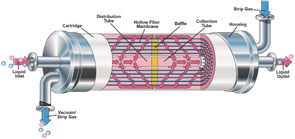AMI Membrane Contactor Degasifier Illustration