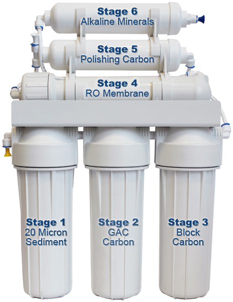 Alkaline Mineral Reverse Osmosis Drinking Water Stages