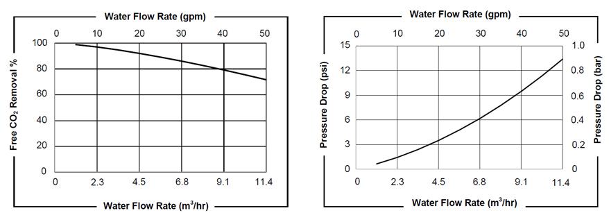 Liquicel Membrane Contactor Flow Rates