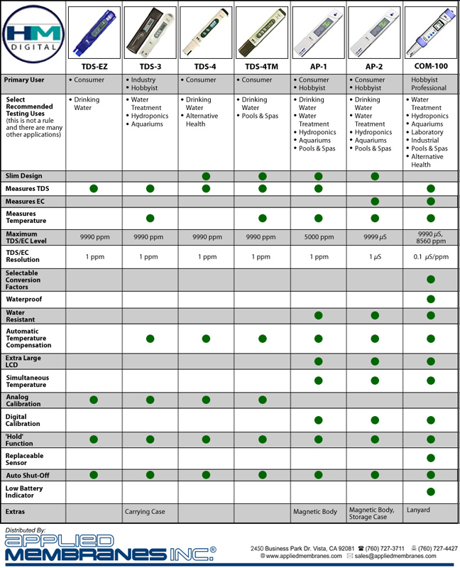 HM Digital Combo-Meter Comparison Chart